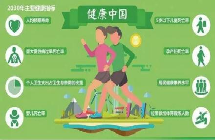 """""""健康中国""""15个重大行动发布!益生菌+大健康产业的风口时代到来。"""